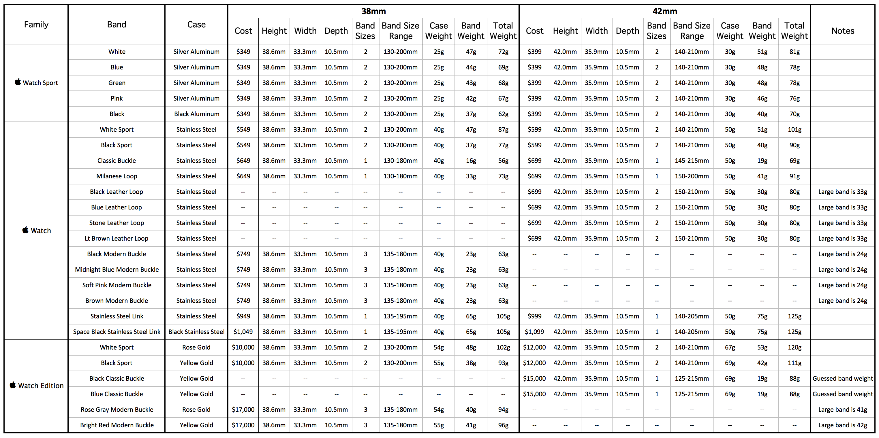 The All In One Apple Watch Spreadsheet The Robservatory