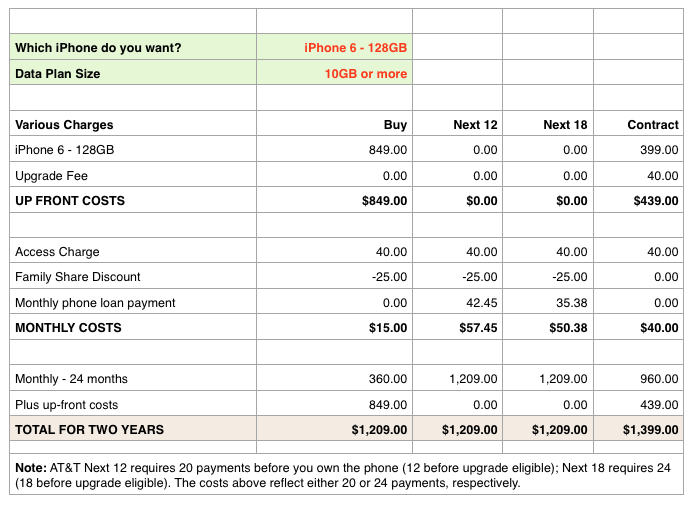 An AT&T Family Share Plan/iPhone 6 cost calculator | The Robservatory