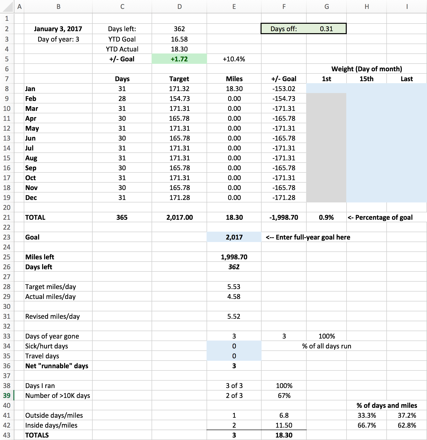 A spreadsheet to track full-year running miles | The